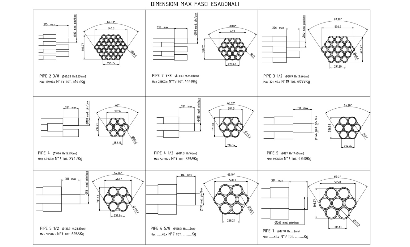 Dimensioni max fasci esagonali